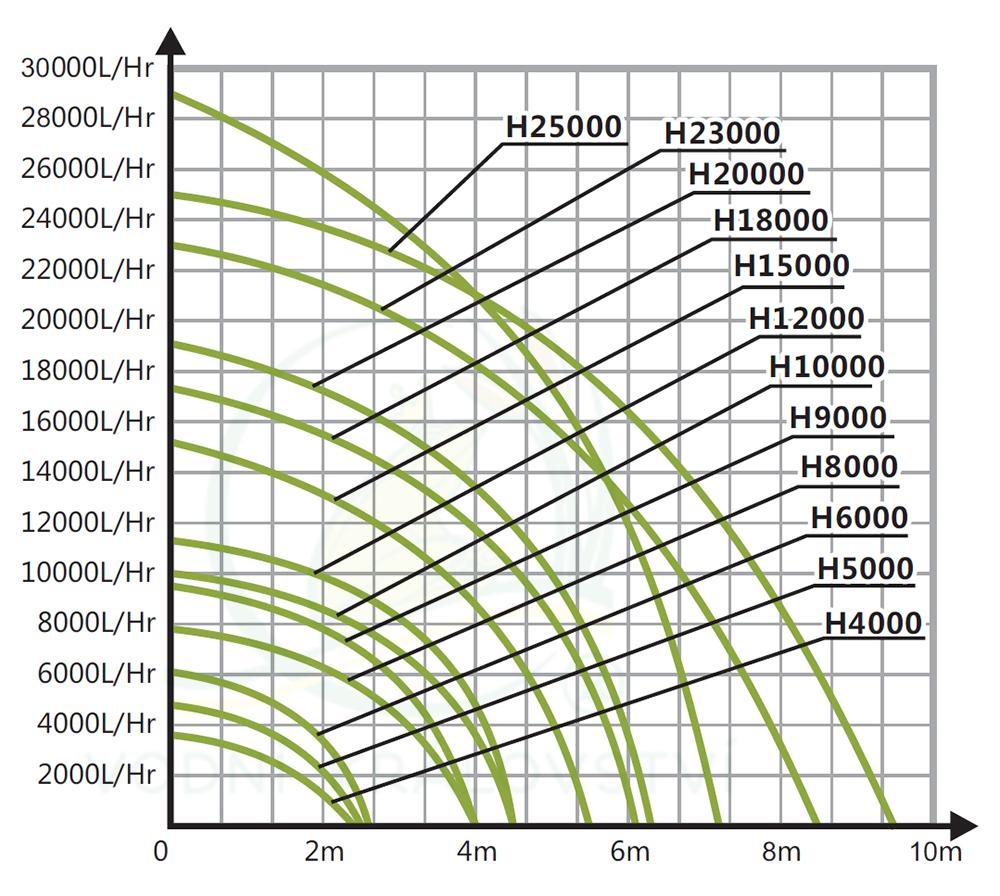 tabulka křivky výkonu Hailea H čerpadla